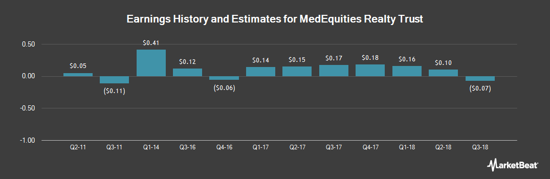 Earnings by Quarter for MedEquities Realty Trust (NYSE:MRT)