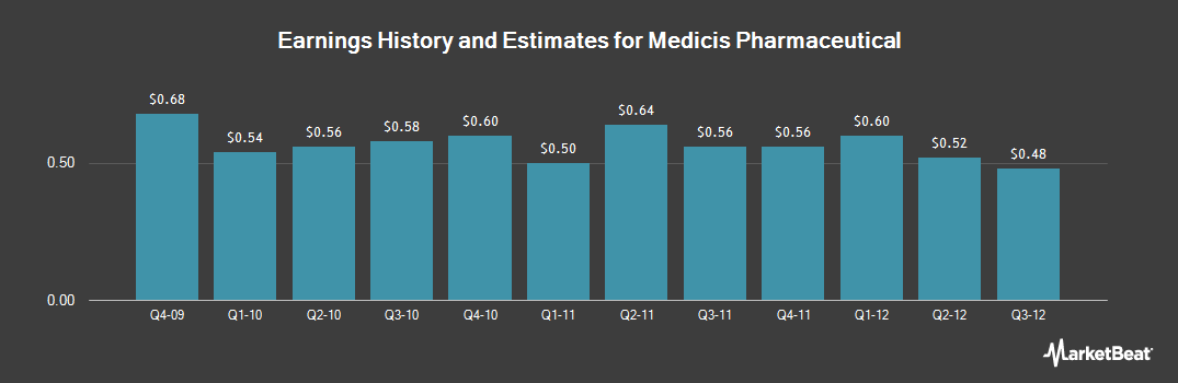 Earnings by Quarter for Medicis Pharmaceutical (NYSE:MRX)