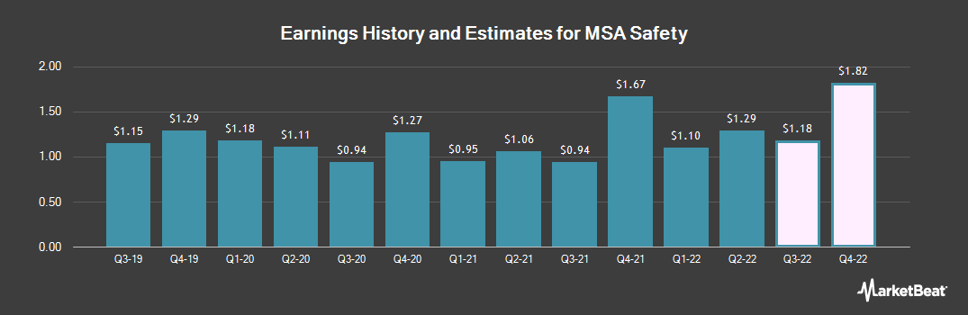 Earnings by Quarter for MSA Safety Incorporporated (NYSE:MSA)