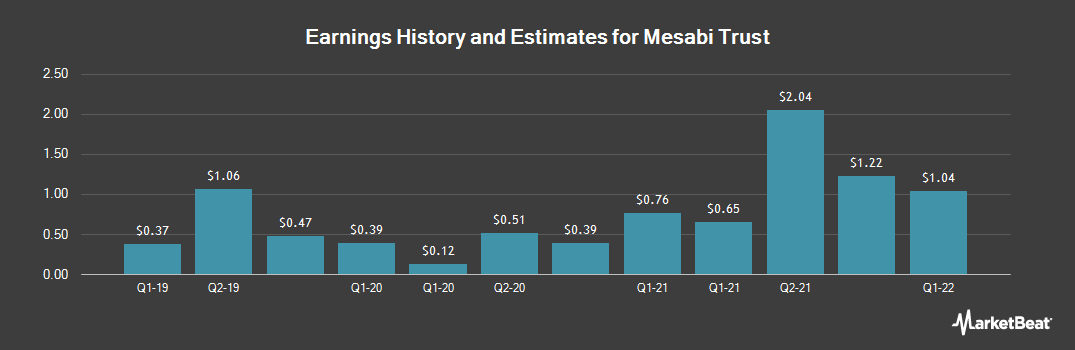 Earnings by Quarter for Mesabi Trust (NYSE:MSB)
