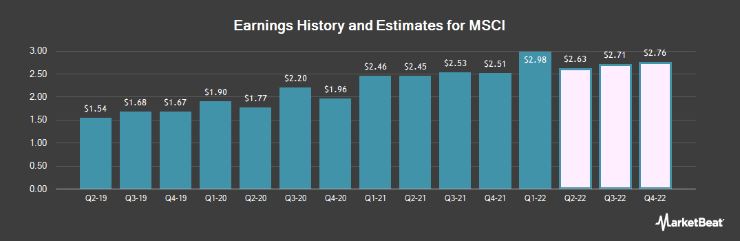 Earnings by Quarter for Msci (NYSE:MSCI)