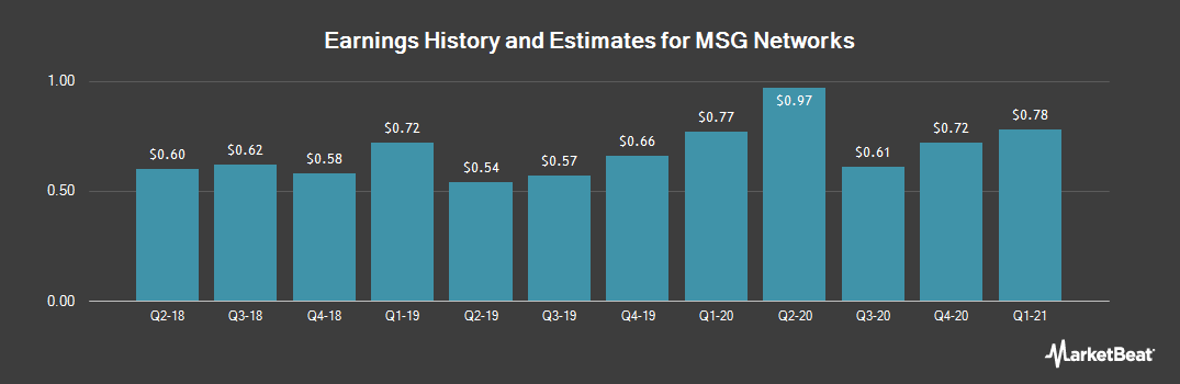 Earnings by Quarter for MSG Networks (NYSE:MSGN)