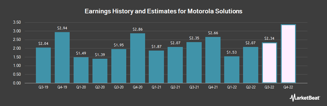 Earnings by Quarter for Motorola Solutions (NYSE:MSI)