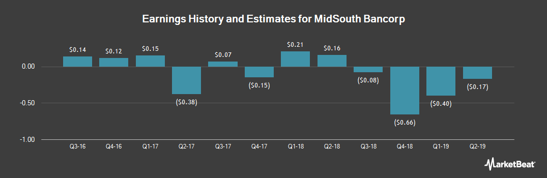 Earnings by Quarter for MidSouth Bancorp (NYSE:MSL)