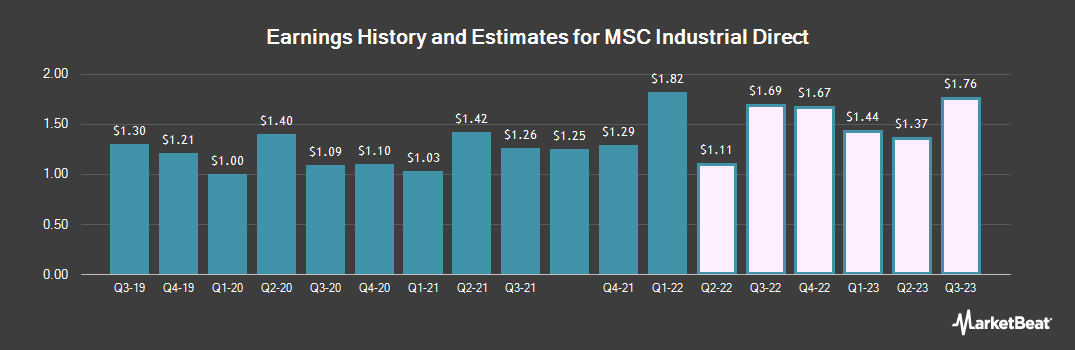 Earnings by Quarter for MSC Industrial Direct Company (NYSE:MSM)