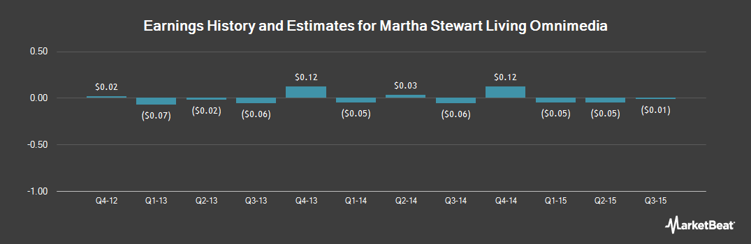 Earnings by Quarter for Martha Stewart Living Omnimedia (NYSE:MSO)