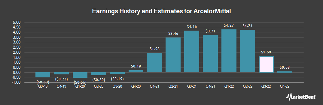 Earnings by Quarter for ArcelorMittal (NYSE:MT)