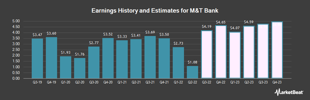 Earnings by Quarter for M&T Bank Corporation (NYSE:MTB)