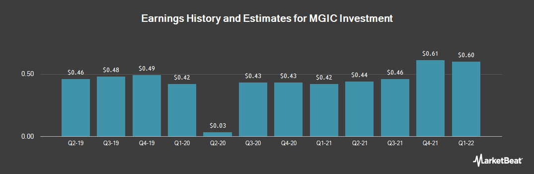 Earnings by Quarter for MGIC Investment Corporation (NYSE:MTG)
