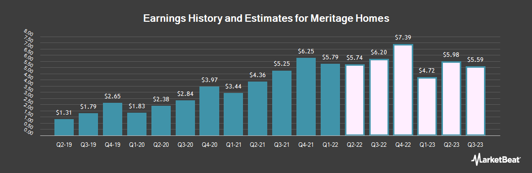 Earnings by Quarter for Meritage Homes Corp (NYSE:MTH)