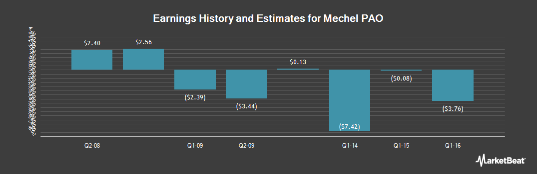 Earnings by Quarter for Mechel PAO (NYSE:MTL)