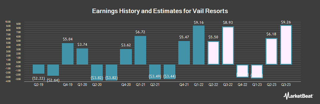 Earnings by Quarter for Vail Resorts (NYSE:MTN)