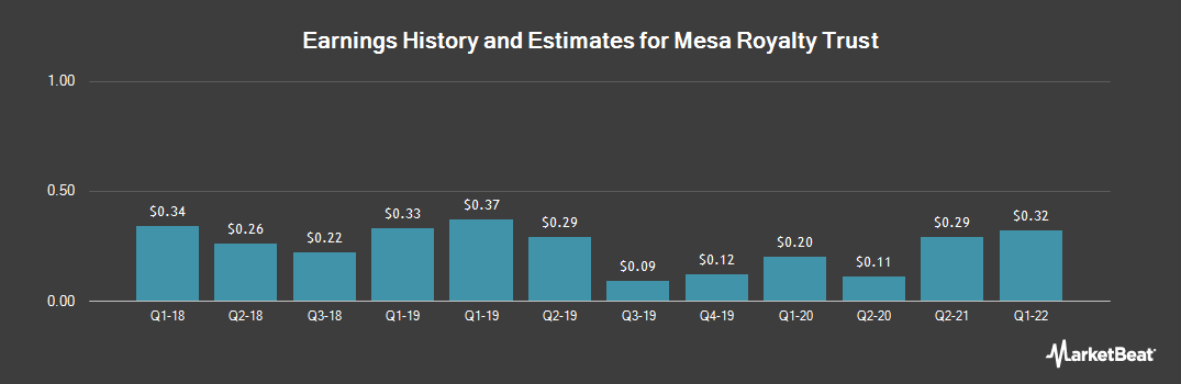Earnings by Quarter for Mesa Royalty Trust (NYSE:MTR)