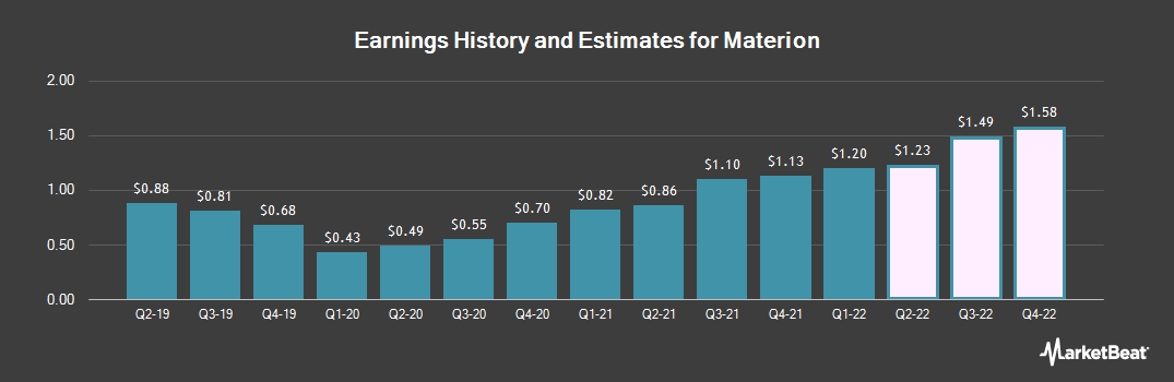 Earnings by Quarter for Materion Corp (NYSE:MTRN)