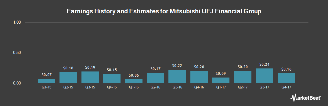 Earnings by Quarter for Mitsubishi UFJ Financial Group (NYSE:MTU)