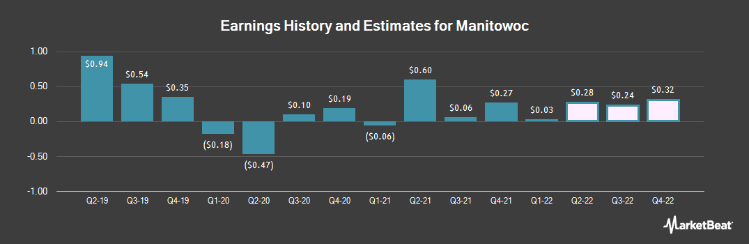 Earnings by Quarter for Manitowoc Company (NYSE:MTW)