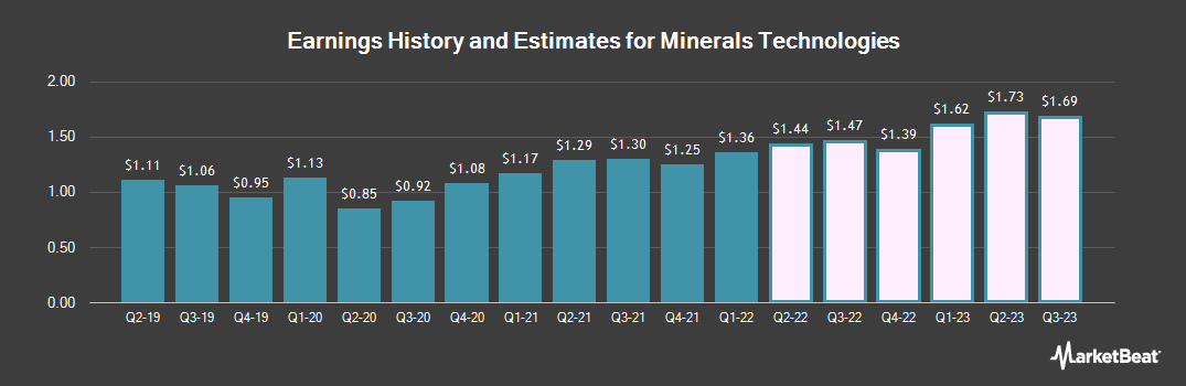 Earnings by Quarter for Minerals Technologies (NYSE:MTX)