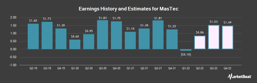 Earnings by Quarter for MasTec (NYSE:MTZ)