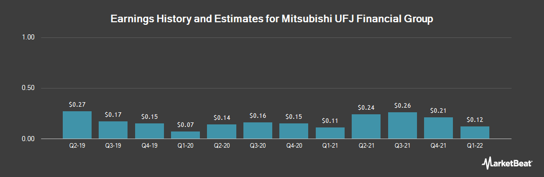 Earnings by Quarter for Mitsubishi UFJ Financial Group (NYSE:MUFG)