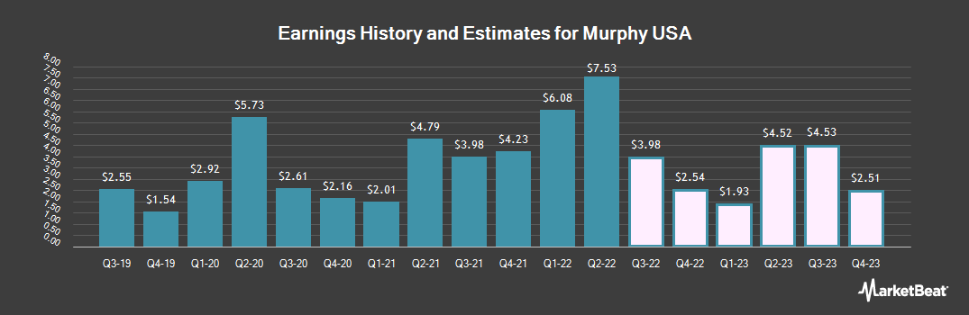 Earnings by Quarter for Murphy USA (NYSE:MUSA)