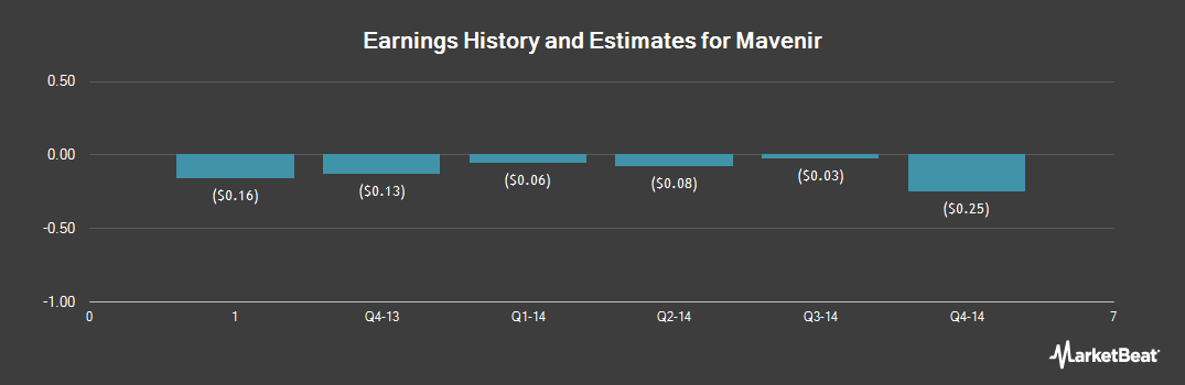 Earnings by Quarter for Mavenir Systems (NYSE:MVNR)
