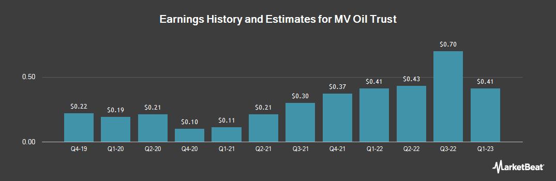 Earnings by Quarter for MV Oil Trust (NYSE:MVO)