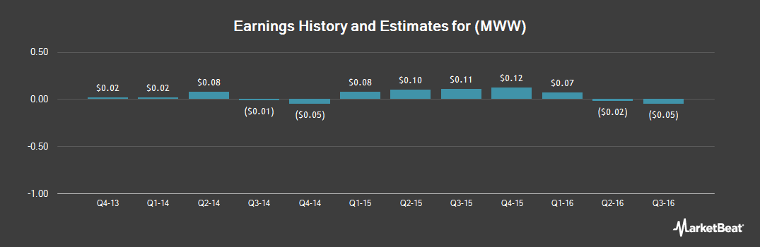 Earnings by Quarter for Monster Worldwide (NYSE:MWW)