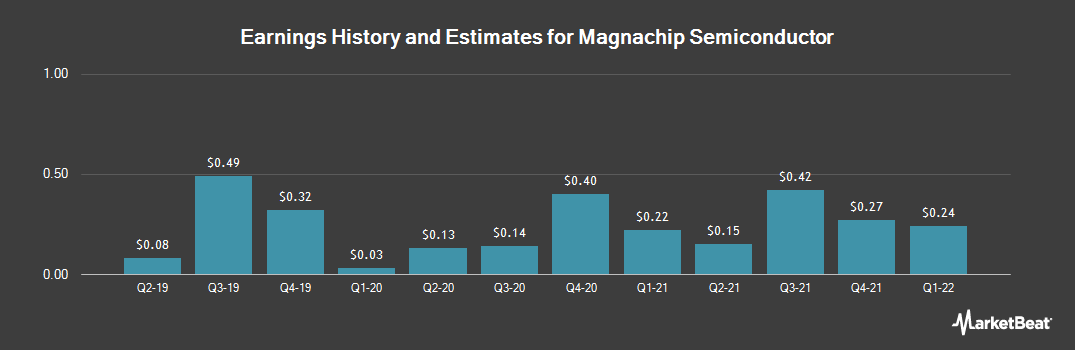 Earnings by Quarter for Magnachip Semiconductor (NYSE:MX)