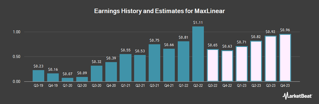 Earnings by Quarter for MaxLinear (NYSE:MXL)