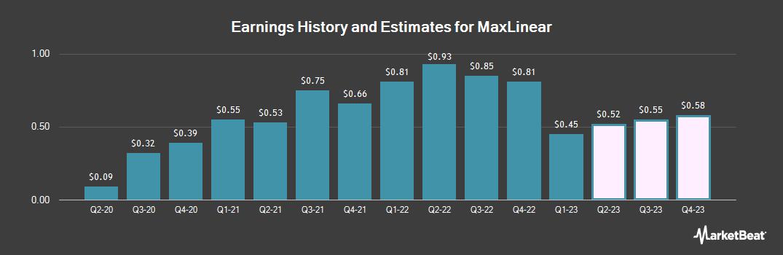 Earnings by Quarter for MaxLinear (NYSE:MXL)