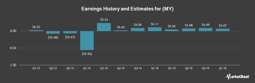 Earnings by Quarter for China Ming Yang Wind Power Group (NYSE:MY)
