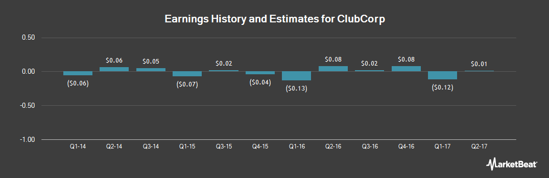 Earnings by Quarter for ClubCorp (NYSE:MYCC)