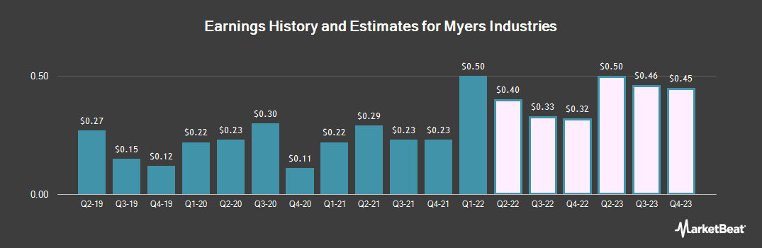 Earnings by Quarter for Myers Industries (NYSE:MYE)