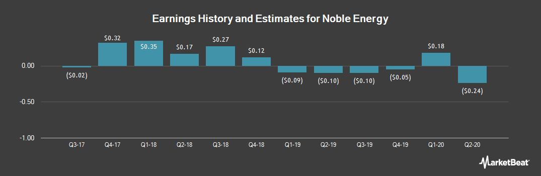 Earnings by Quarter for Noble Energy (NYSE:NBL)
