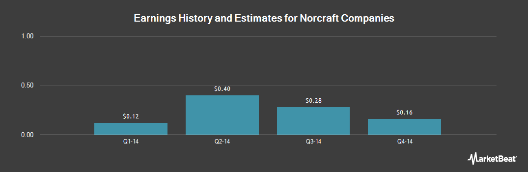 Earnings by Quarter for Norcraft Companies (NYSE:NCFT)