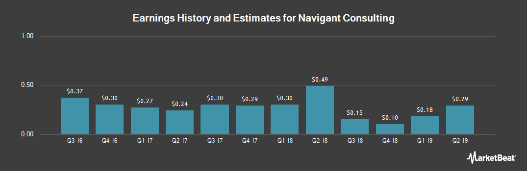 Earnings by Quarter for Navigant Consulting (NYSE:NCI)