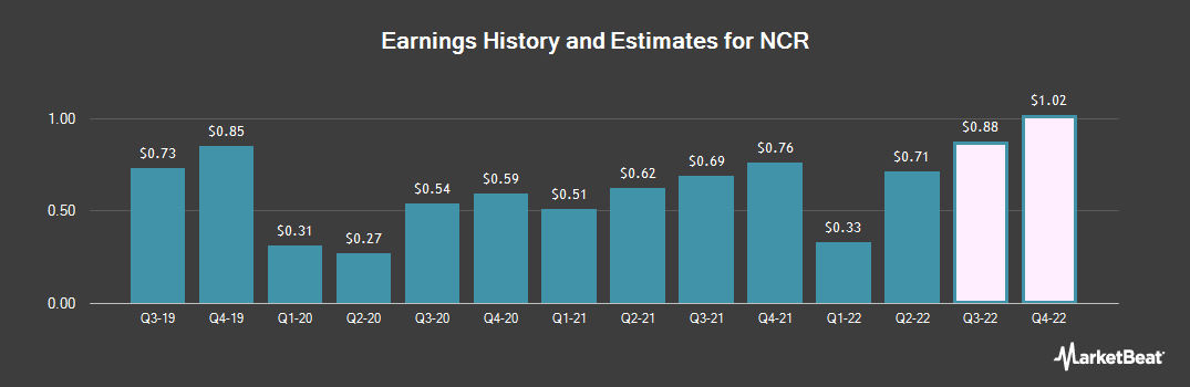 Earnings by Quarter for NCR (NYSE:NCR)