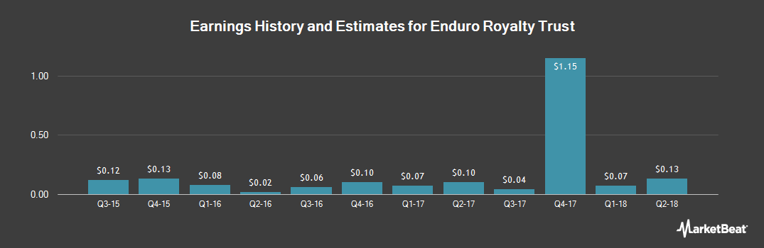 Earnings by Quarter for Enduro Royalty Trust (NYSE:NDRO)