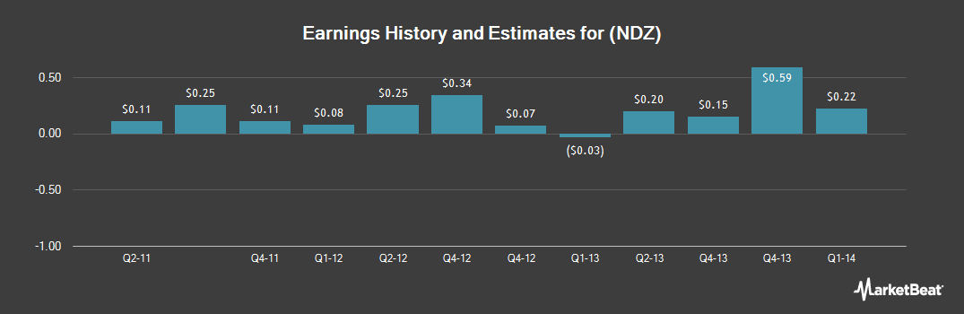 Earnings by Quarter for Nordion Inc(USA) (NYSE:NDZ)