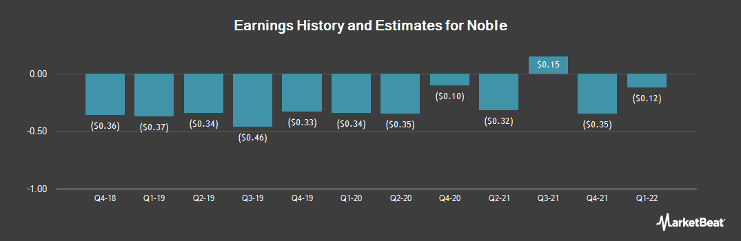 Earnings by Quarter for Noble (NYSE:NE)
