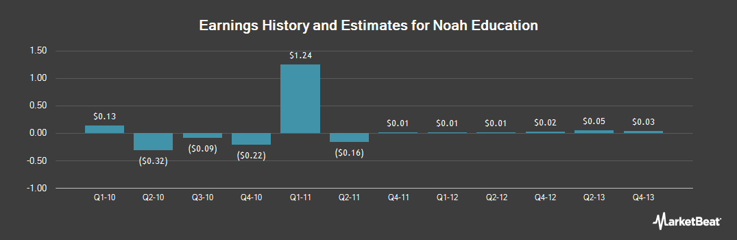 Earnings by Quarter for Noah Education (NYSE:NED)
