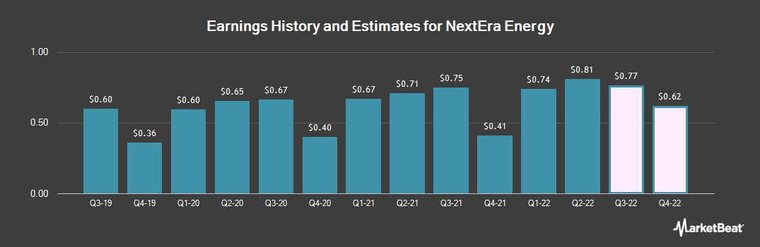 Earnings by Quarter for NextEra Energy (NYSE:NEE)