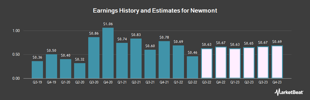 Earnings by Quarter for Newmont Mining (NYSE:NEM)