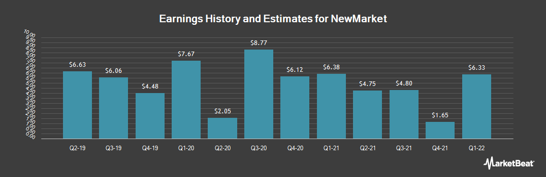 Earnings by Quarter for NewMarket Corporation (NYSE:NEU)