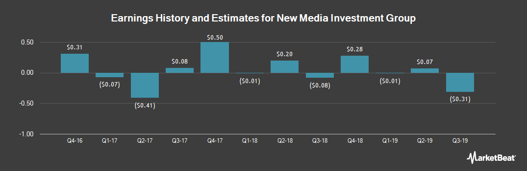 Earnings by Quarter for New Media Investment Group (NYSE:NEWM)