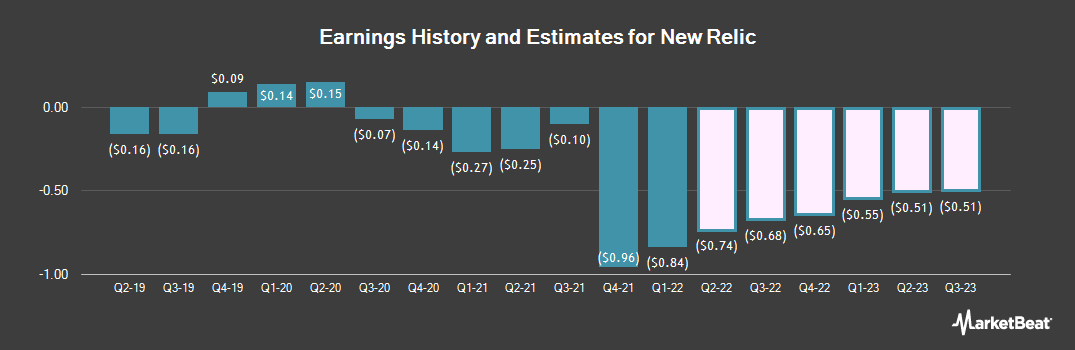 Earnings by Quarter for New Relic (NYSE:NEWR)