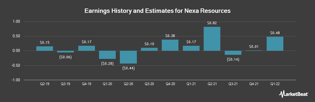 Earnings by Quarter for Nexa Resources (NYSE:NEXA)