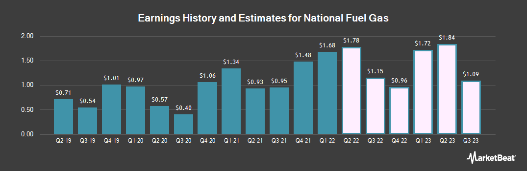 Earnings by Quarter for National Fuel Gas Company (NYSE:NFG)