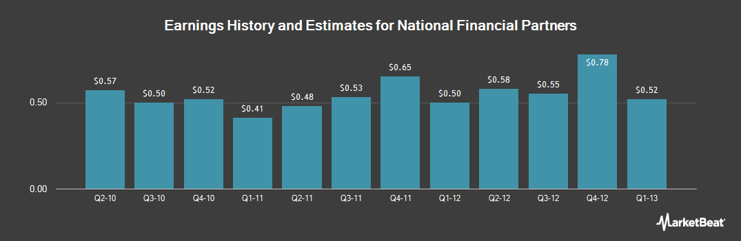 Earnings by Quarter for NFP (NYSE:NFP)
