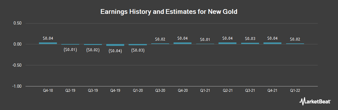 Earnings by Quarter for New Gold (NYSE:NGD)